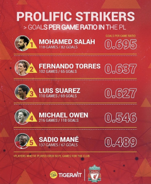 Prolific strikers